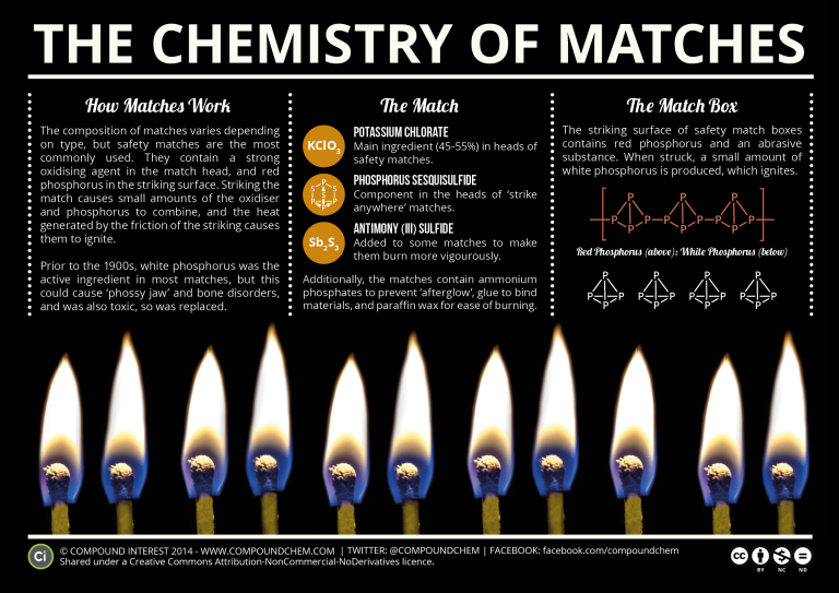 the-chemistry-of-matches